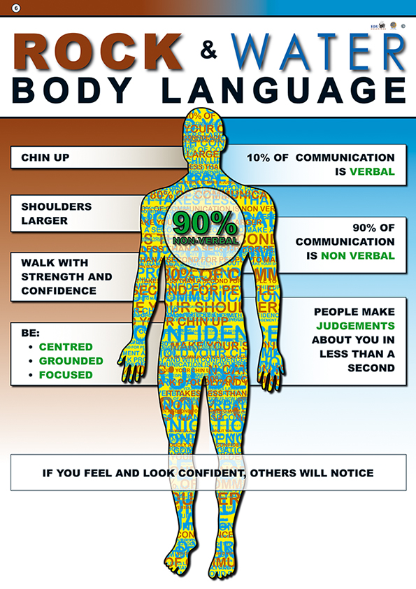 Body language poster showing most of our communication is non-verbal